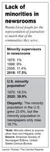 Minorities in newsrooms