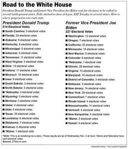 Electoral college update