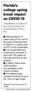 Graphic detailing COVID-19 cases that spanned over spring break
